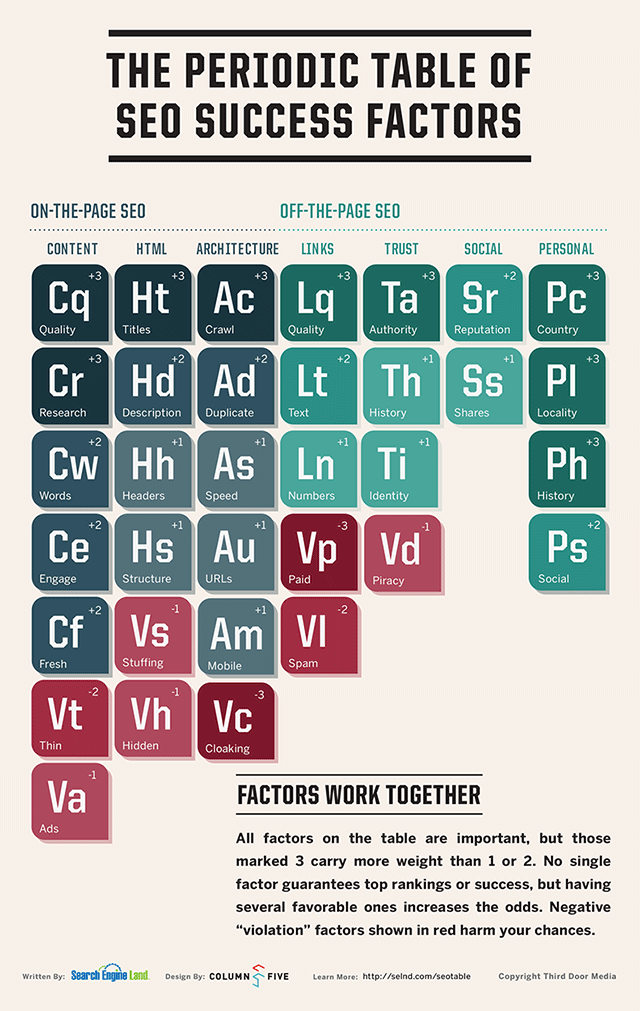 The Periodic Table of SEO from Search Engine Land