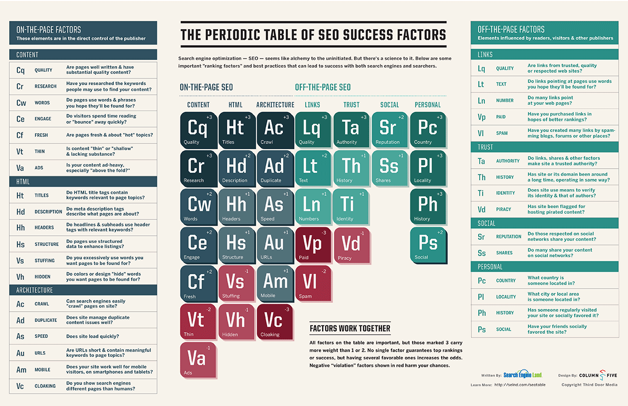 1/1 The Periodic Table of SEO from Search Engine Land