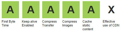 Web Page Test summary icons after JPEGmini has been used to compress images