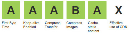 Web Page Test summary icons before JPEGmini has been used to compress images