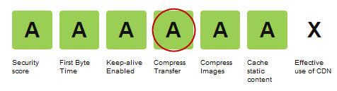 Web Page Test six grade A icons