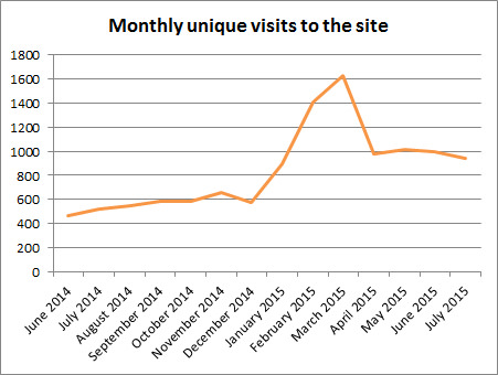 Visitors statistics for whole site